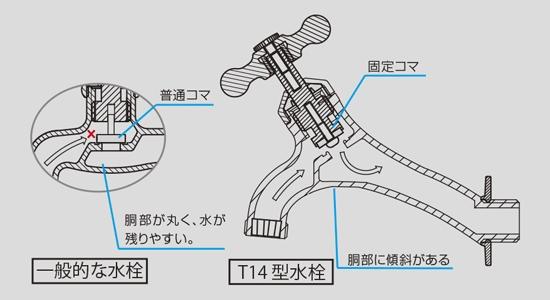 【送料無料】耐寒水栓 T14型二口横水栓(ブラス) T16F-B (L113×給水芯から下へ28mm/吐水口)
